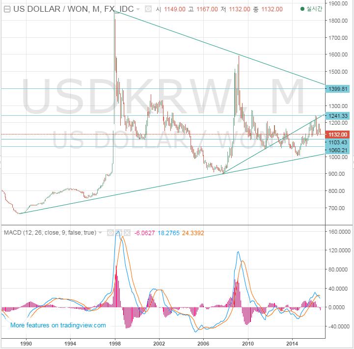 원달러 (USD KRW) 환율 전망과 투자: 재미포트