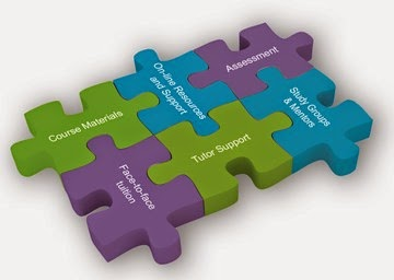 Pembelajaran Model Tematik Integrated