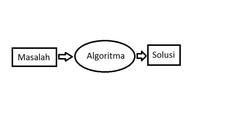 Pengertian Algoritma Kriteria Ciri Cirinya Dan Penyajian Algoritma