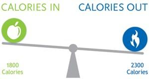 Lebih Cepat Membakar Kalori