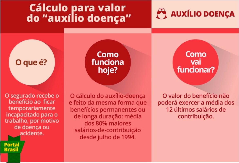 As novas regras do auxílio-doença previdenciário.