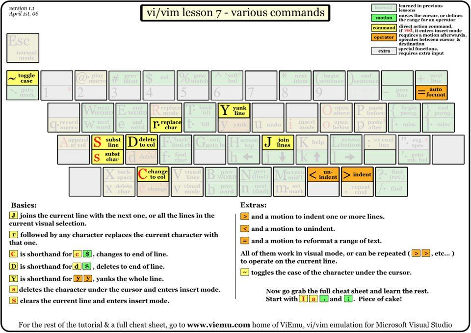 Vi Editor Cheat Sheet – Frases e mensagens