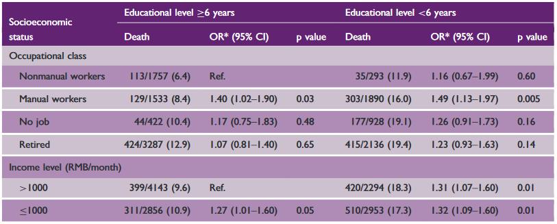 図:経済格差と脳卒中死亡リスク