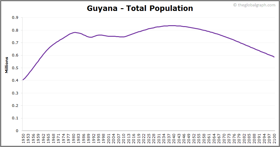 Guyana  Total Population Trend