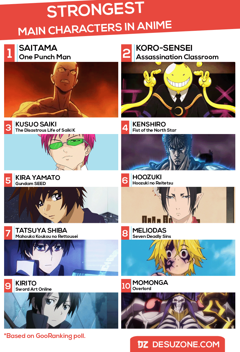 anime strongest main characters