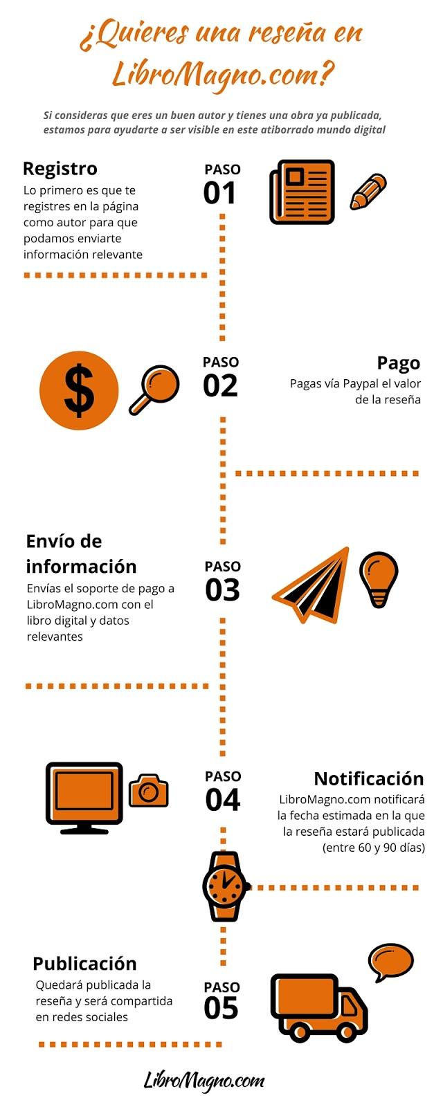 Infografía del proceso