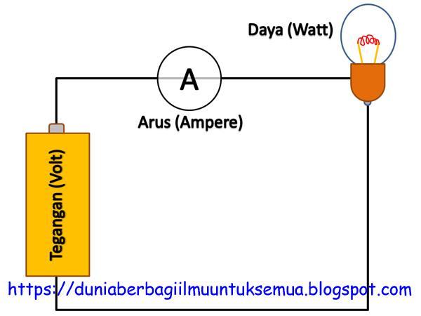 Apa sebenarnya hubungan antara Tegangan  Hubungan antara Tegangan, Arus dan Daya listrik