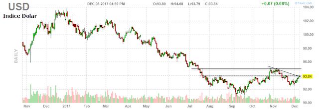 Evolución del índice dólar