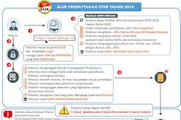 Panduan Pendaftaran Akun CPNS di SSCN BKN Tahap 1