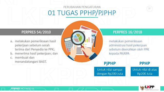 Tugas PPHP berdasarkan Perpres Nomor 16 Tahun 2018 tentang Pengadaan Barang/Jasa Pemerintah