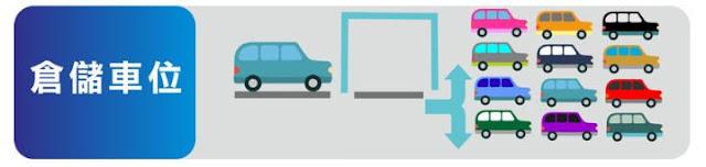 機械循環式(倉儲式)車位