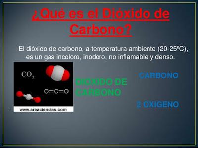 ¿Que es el Dióxido de Carbono?