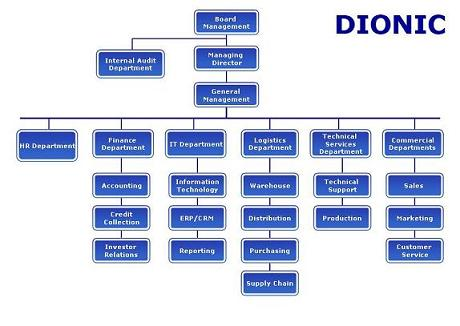 Horizontal Organizational Chart