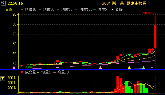 第一次買股票就股市崩盤: 3684 榮昌