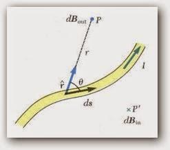 قانون بيوت وسافارت (The Biot-Savart law)