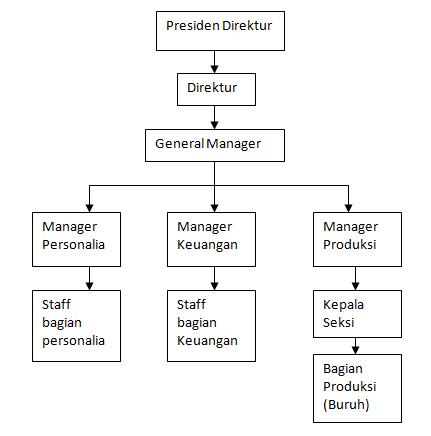 Perusahaan Perusahaan Di Kabupaten Bogor Karir Bogor Lowongan Kerja Bogor Info Loker Job Fair Berikut Adalah Struktur Organisasi Pt Shakuntala Knitting Industries