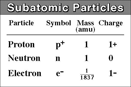 Meaning And Representation In Symbols Of Atoms And Sub Atomic