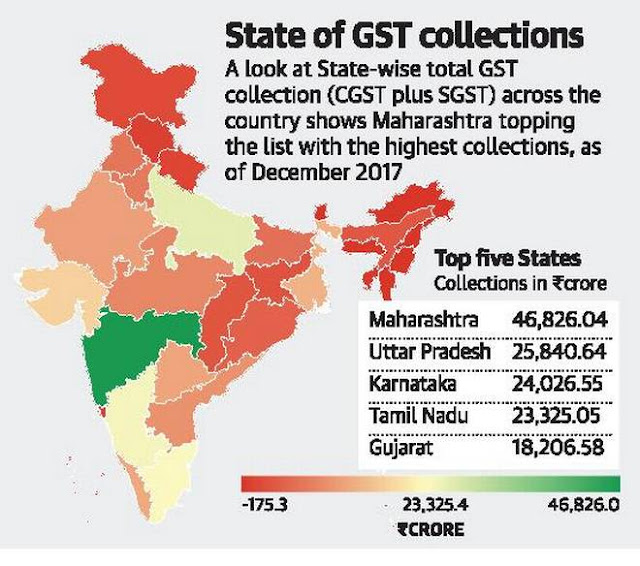 GST monthly revenue