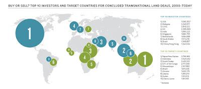 Landdeals kopers verkopers wereld