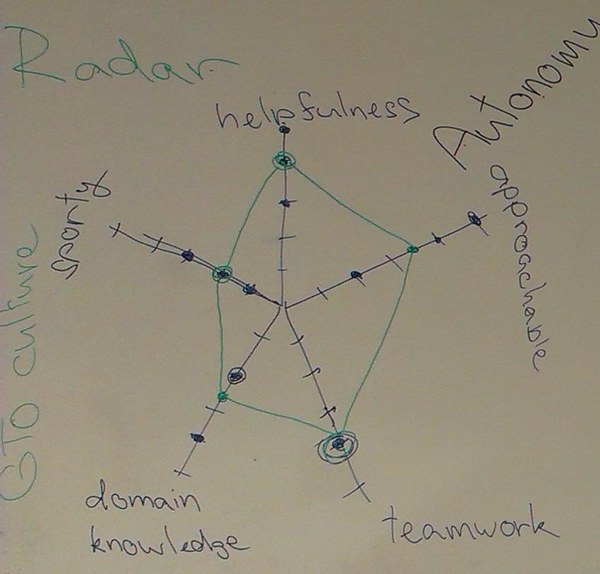 Retrospektiva: team radar