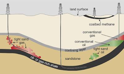 Letak cadangan minyak dan gas bumi di bawah lapisan tanah.