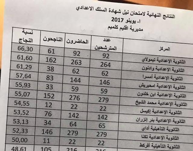 ثانوية تيمولاي الاعدادية بالمديرية الاقليمية كلميم تحتل المرتبة اﻷولى اقليميا في نسبة الناجحين