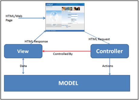 MVC architecture,OAF structure,OAF page architecture