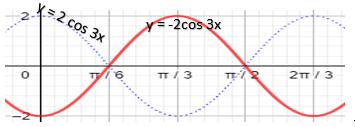 grafik fungsi y = -2cos 3x