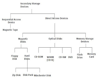 computer secondary storage hierarchy