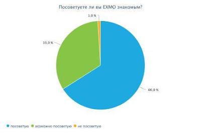 *99% пользователей посоветуют EXMO своим знакомым.