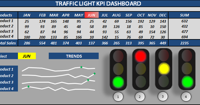 Traffic Light Sequence >> Raj Excel: Excel Traffic Light Dashboard Templates free download