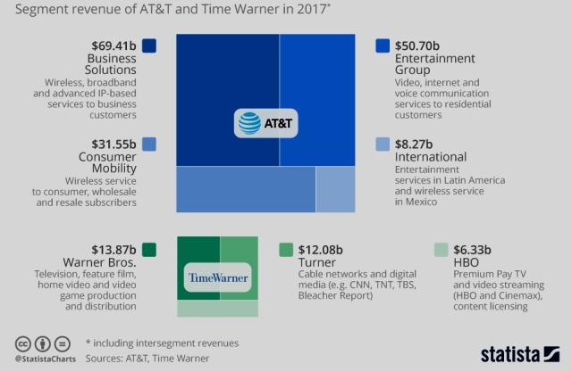 AT&T + Time Warner