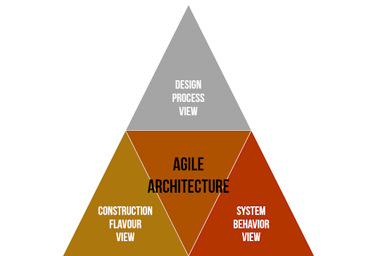 Five Orders of Ignorance and Three Agile Architecture Views