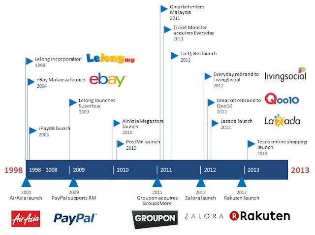 E-Commerce history & milestones in Malaysia