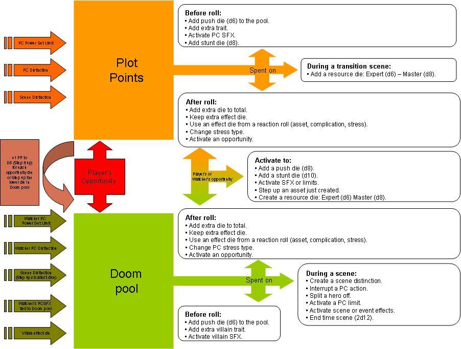 Marvel Heroic RPG] Plot Points and Doom Pool chart | RPGnet Forums