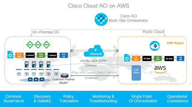 Cisco Data Center, Cisco AWS Cloud, Cisco Study Materials, Cisco Learning, Cisco Guides