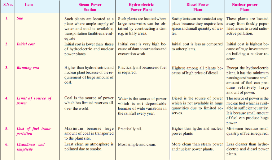 """an introduction to the comparison of nuclear power and coal power Energy pros and cons with coal and nuclear power 9 thoughts on """" energy pros and cons with coal and nuclear power """" an introduction to thailand."""