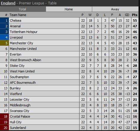 English premier league table as of today photo kevin for 1 league table