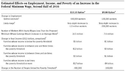 Minimum+wage+CBO2.png