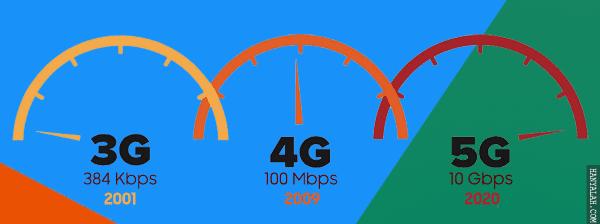 Internet Kencang Teknologi 5G