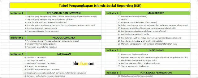 Tabel Indikator Indeks ISR (Pengungkapan Islamic Social Reporting)