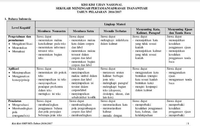 Kisi-Kisi Ujian Nasional SMP/MTS 2017 BSNP Format PDF