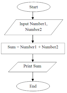 Flowchart to add two numbers