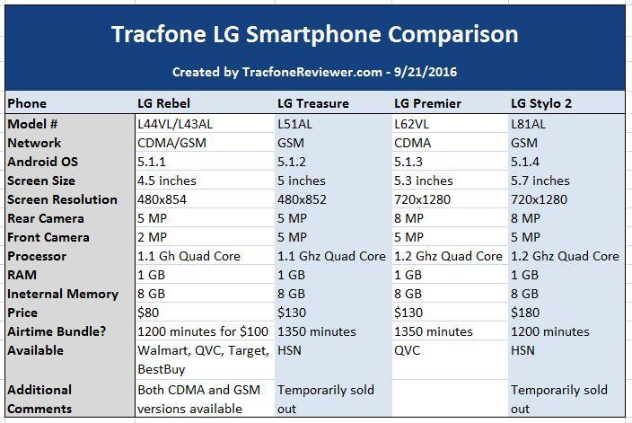 TracfoneReviewer Tracfone LG Smartphone Comparison - LG Rebel vs