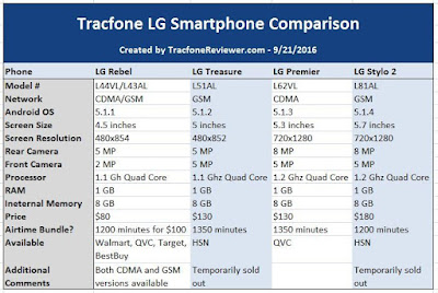 Tracfone LG Smartphone Comparison – LG Rebel Vs Treasure Vs Premier Vs Stylo 2