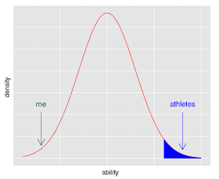 Bell curve for athletic ability