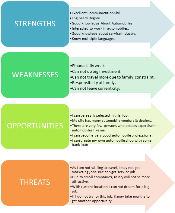 swot uk travel industry Introduction this swot analysis provides an overview of easyjet, a leading provider of low-budget, no frills air travel that services regional and some international airports throughout the uk as well as many cities in europe.