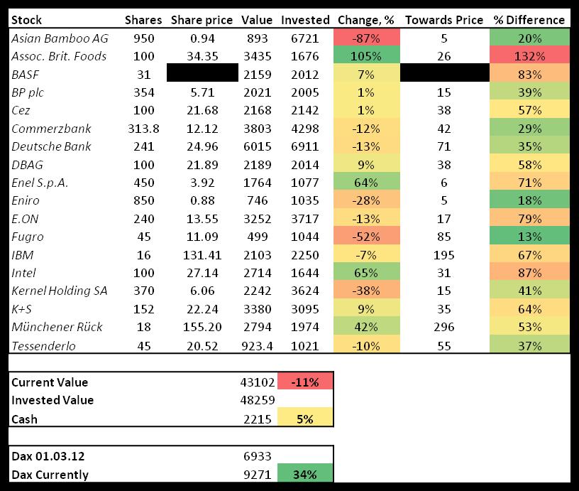 Stock portfolio, October, 2014, contrarian