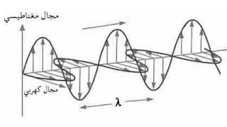 أمواج كهرومغناطيسية