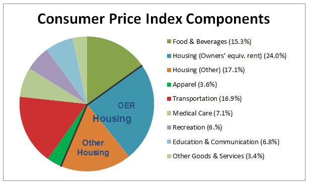 United States Consumer Price Index